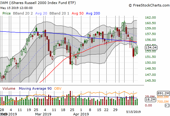 The iShares Russell 2000 ETF (IWM) made a very bearish breakdown below converged 50 and 200DMA supports.