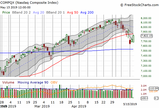 The NASDAQ (NDX) made a bearish 50DMA breakdown to start the week. Sellers were unable to follow-through after the tech-laden index closed well below its lower Bollinger Band (BB).