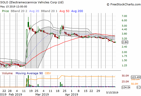Electrameccannica Vehicles (SOLO) has steadily drifted lower for almost two months. The stock has even closed below its lower Bollinger Band for almost two straight weeks.