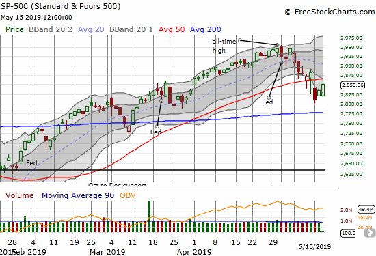 The S&P 500 (SPY) made a bearish 50DMA breakdown to start the week. Sellers were unable to follow-through after the index closed well below its lower Bollinger Band (BB).