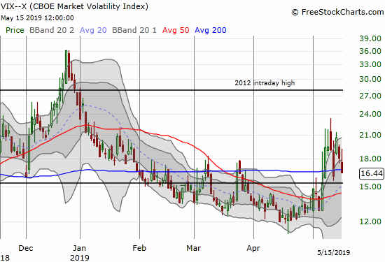 The volatility index (VIX) is imploding again but remains above the 15.35 pivot.