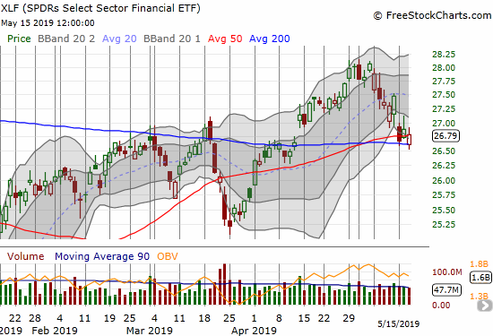 The Financial Select Sector SPDR ETF (XLF) is struggling to hold onto 50/200DMA supports.
