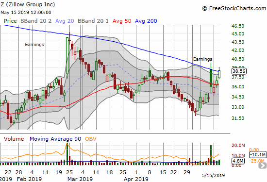Buyers quikcly returned Zillow Group (Z) to its post-earnings gap open and a fresh (marginal) 200DMA breakout.