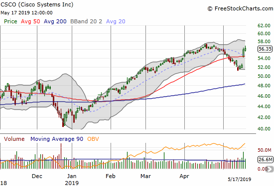 Cisco Systems (CSCO) gapped over its 50DMA with a strong post-earnings response.