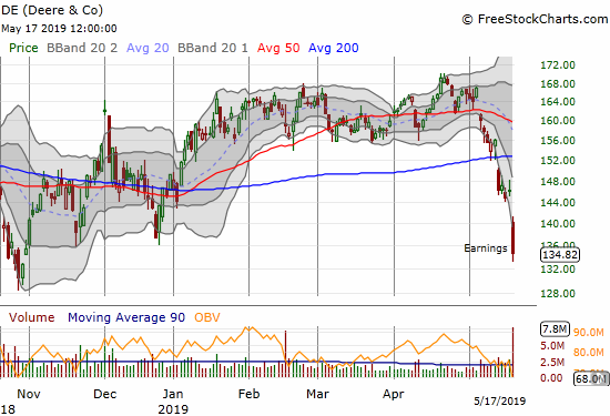 Deere & Co (DE) lost 7.7% post-earnings. The gap down and 7-month low confirmed the 200DMA breakdown that began the week.