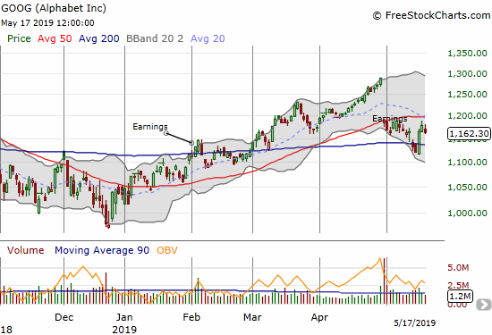 Alphabet (GOOG) roared back to life to reverse its 200DMA breakdown but its 50DMA stands as stiff resistance.
