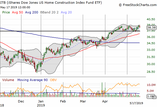 The iShares Dow Jones US Home Construction Index (ITB) is threading the needle between a 9-month high and the point of the October breakdown.