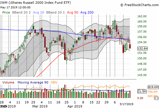 The iShares Russell 2000 ETF (IWM) is losing its battle with 50/200DMA resistance. A new low for May would likely trigger a much steeper sell-off.