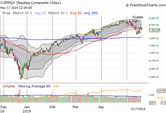 The NASDAQ (NDX) lost 1.0% as it slipped under 50DMA support and reversed all of Thursday's gains