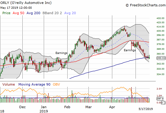 The slide in O'reilly Automotive (ORLY) continued into a precarious test of 200DMA support.