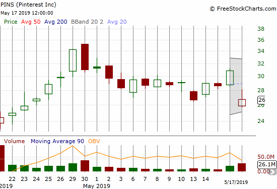 Pinterest (PINS) lost 13.5% post-earnings but managed to close right at the low of the previous range.