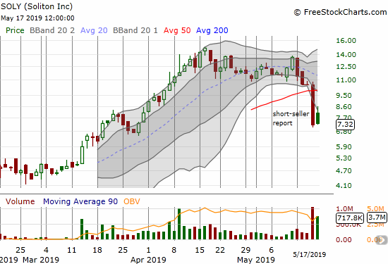 Soliton (SOLY) collapsed through its nascent 50-day moving average (DMA) and closed the week at a near 2-month low.