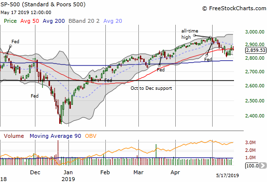 The S&P 500 (SPY) is pivoting around its 50DMA as manic indecision takes hold in the market.