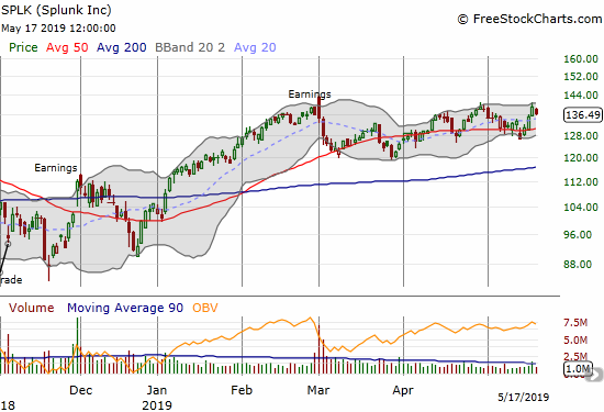 Splunk (SPLK) needs a breakout soon as a topping formation takes shape at all-time highs.
