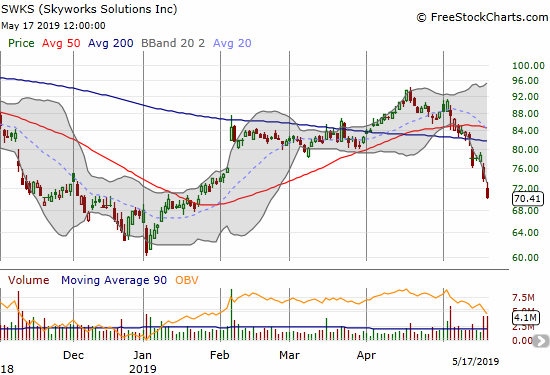Skyworks Solutions (SWKS) spent the week confirming a bearish 200DMA breakdown.