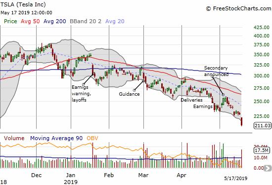 Bearish Resistance Won the Week Against Major Indices
