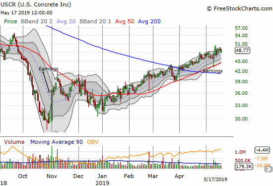 U.S. Concrete (USCR) survived post-earnings volatility to continue along its steady uptrend of 2019.