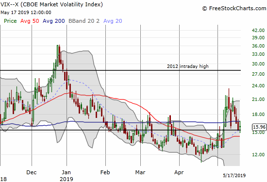 The volatility index (VIX) stopped short of closing below the 15.35 pivot. Now it looks ready to rebound once more.