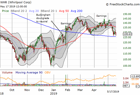 Whirlpool (WHR) is likely feeling the weight of renewed trade tensions as it retests 200DMA support.