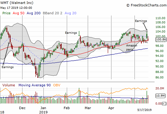 Walmart (WMT) suffered a post-earnings gap and crap and finished the week filling that gap. The stock is back to testing 50DMA support.