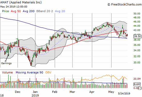 Applied Materials (AMAT) quickly reversed its 50DMA breakout and looks ready to retest its 200DMA.