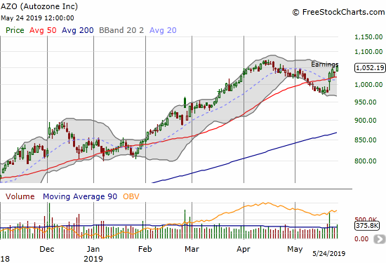 Autozone (AZO) instantly turned around its slide with a post-earnings jump of 5.6%.