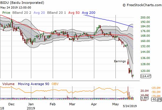 Sellers keep pushing down Baidu (BIDU). The stock ended the week near a 6-year closing low.