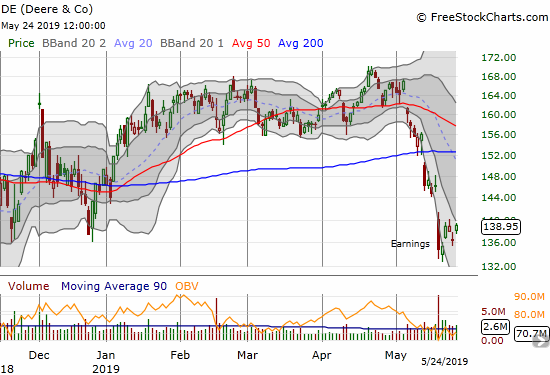Sellers have been unable to follow-through on the initial post-earnings gap down in Deere & Co (DE).