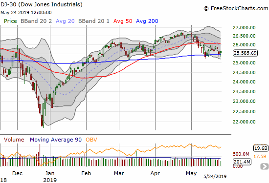 The Dow Jones Industrials (DIA) experienced a 50DMA breakdown 2 weeks ago and has tested 200DMA support several times since then.