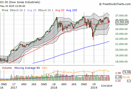 The Dow Jones Industrials (DIA) has dropped 5 weeks in a row but still trades above the low from March. Weekly losses in 2018 were much more dramatic than these recent losses.