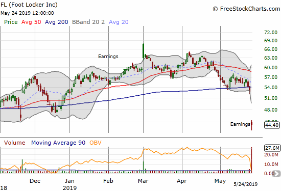 Foot Locker (FL) gapped down 16.0% post-earnings and slipped to a 52-week low.