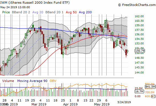 The iShares Russell 2000 ETF (IWM) finally confirmed its 50DMA breakdown but is clinging to its March low as support.