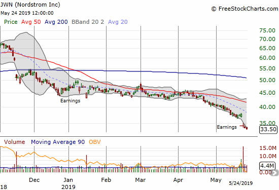 Nordstrom (JWN) gapped down to a near 9-year low after reporting earnings. Sellers are still firmly in control.