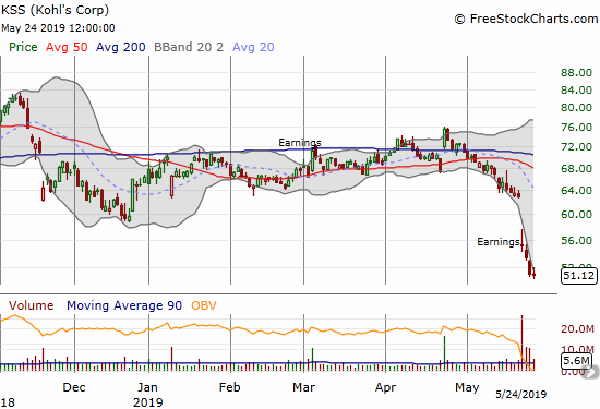 Kohl's Corp (KSS) trades at a 2 1/2 year low after a very negative earnings report gapped the stock down 12.3% earlier in the week.