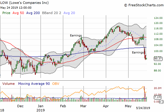 Lowe's Companies (LOW) gapped below its 50 and 200DMAs after a negative earnings report. March support was also violated.