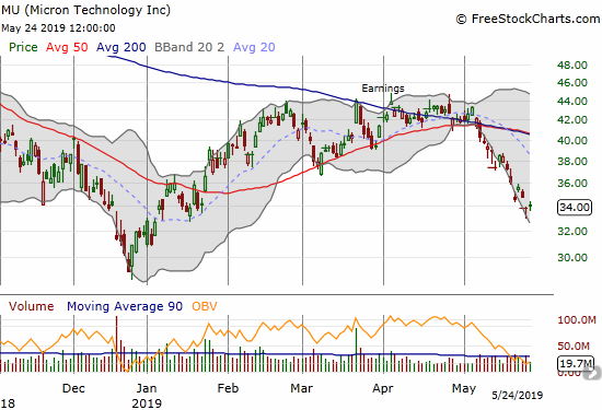Micron (MU) has sold off in a straight line since its bearish 50/200DMA breakdown.