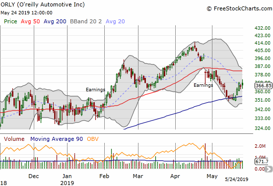 O'reilly Automotive (ORLY) survived a test of 200DMA support.
