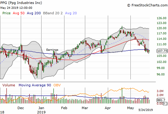 PPG Industries (PPG) confirmed its 200DMA breakdown but is clinging to support at the March lows.