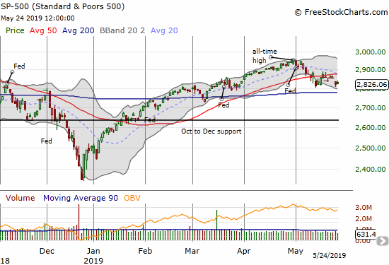 The S&P 500 (SPY) perfectly tested the low from two weeks ago but a 200DMA test still looms.