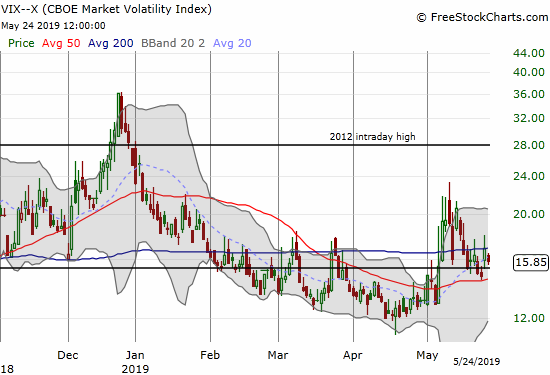 The volatility index (VIX) managed to close the week above its 15.35 pivot.