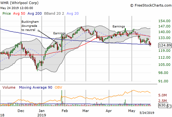 Whirlpool (WHR) closed below its 200DMA for the first time in 5 months.