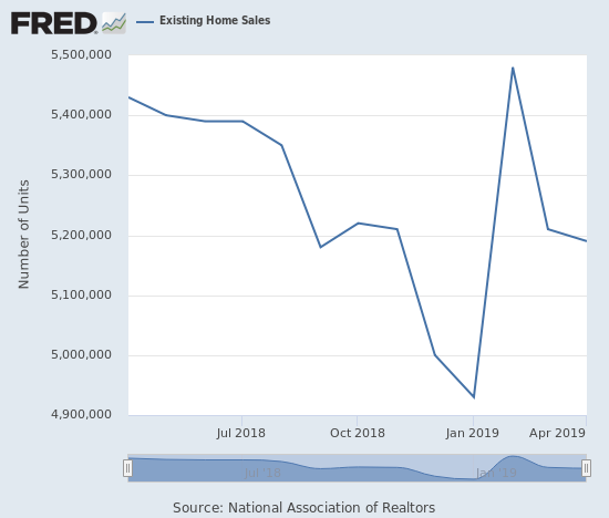 Existing home sales slipped ever so slightly from the previous month in an indication of a lukewarm Spring selling season.