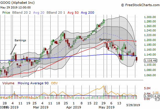 Alphabet (GOOG) printed a bearish breakdown below its 200DMA and a 3-month closing low.