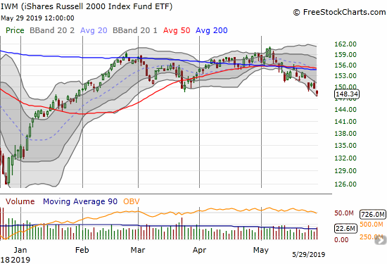The iShares Russell 2000 ETF (IWM) lost 0.8% and broke through support from the March lows.