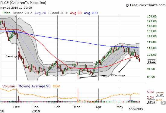 Children's Place (PLCE) is feeling the pressure after a 3.0% loss confirmed its earlier 50DMA breakdown.
