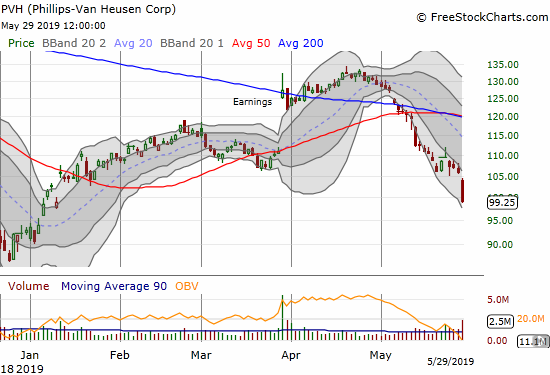 PVH Corporation (PVH) plunged 6.3% ahead of reporting earnings. The December lows are in play.
