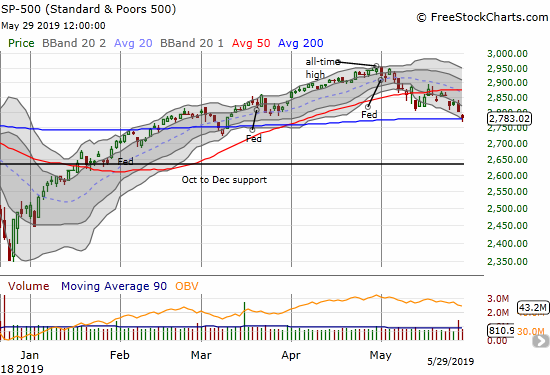 The S&P 500 (SPY) briefly punched through 200DMA support before bouncing back to form a hammer-like bottoming pattern.