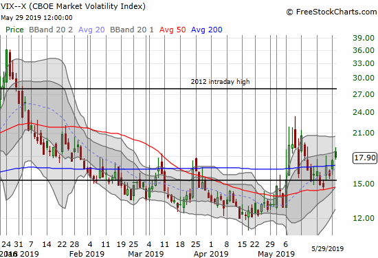 The volatility index (VIX) closed at a 2-week but only after faders took the fear gauge well off its intraday high.
