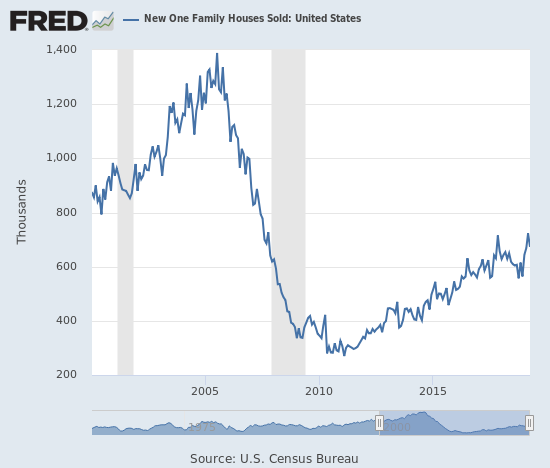 New home sales fell back from a post-recession high.