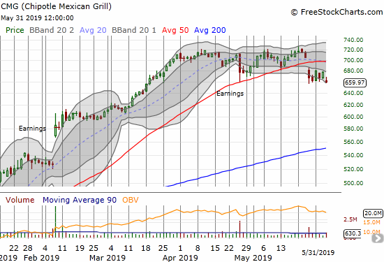 Chipotle Mexican Grill (CMG) marginally closed at a 2-month low. Given the tight cap from its 50DMA, CMG looks tapped out.